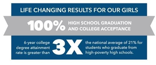 results-high-school-gradutation